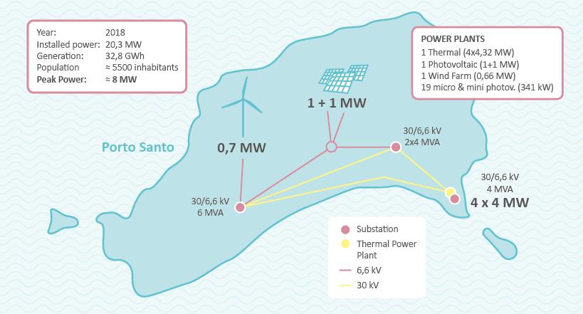 porto santo map electric system