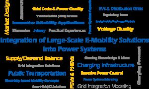 2018 Stockholm - E-Mobility Integration Symposium